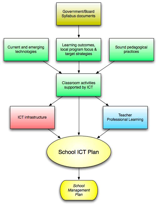 ICT Plan - Flowchart