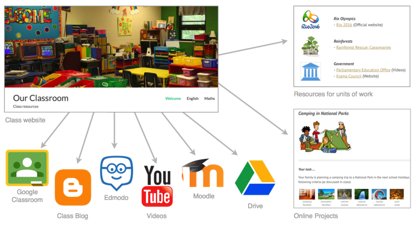 Online classroom structure