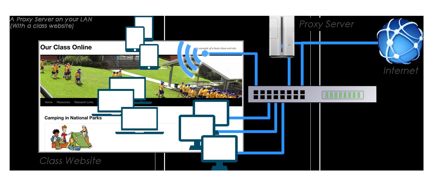Proxy Layout diagram